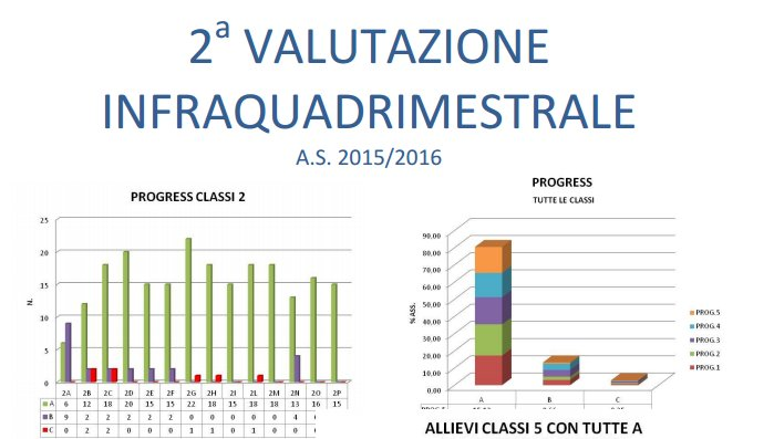 Sintesi Grafici 2 Valutazione Infraquadrimestrale  AS 2015/2016